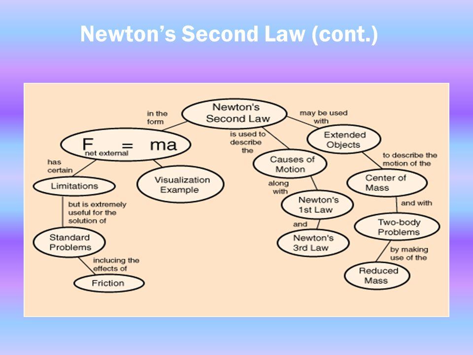 Newton's Second Law Acceleration is produced when a force acts on a mass.
