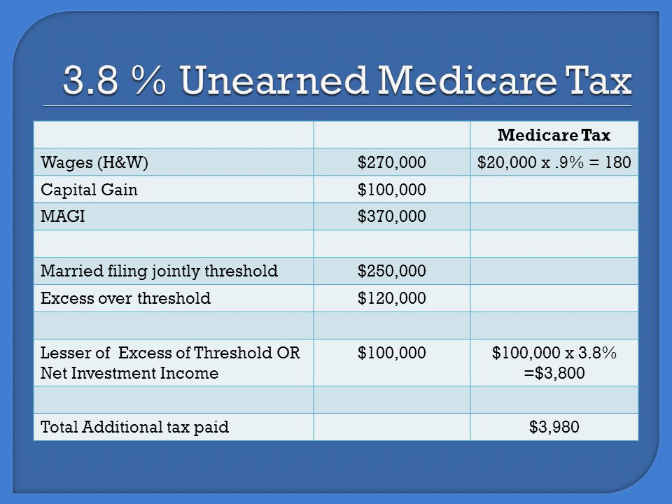 Medicare Tax Wages (H&W)$270,000$20,000 x.9% = 180 Capital Gain$100,000 MAGI$370,000 Married filing jointly threshold$250,000 Excess over threshold$120,000 Lesser of Excess of Threshold OR Net Investment Income $100,000$100,000 x 3.8% =$3,800 Total Additional tax paid$3,980