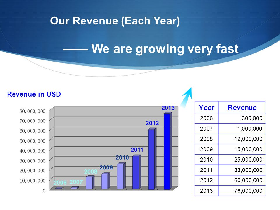 Our Revenue (Each Year) —— We are growing very fast Revenue in USD YearRevenue 2006300,000 20071,000,000 200812,000,000 200915,000,000 201025,000,000 201133,000,000 201260,000,000 201376,000,000