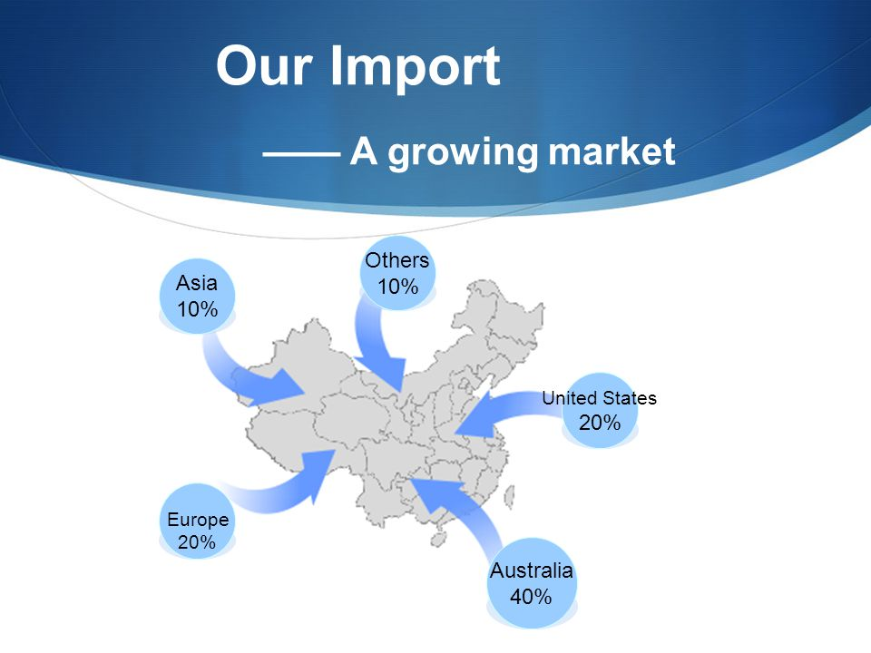 Our Import —— A growing market Asia 10% Others 10% United States 20% Australia 40% Europe 20%