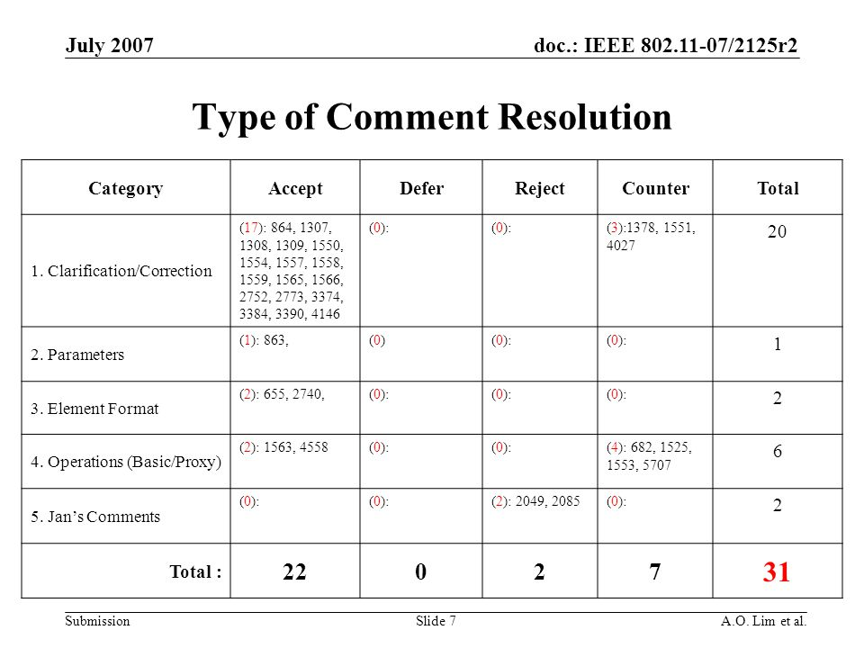 doc.: IEEE 802.11-07/2125r2 Submission July 2007 A.O.