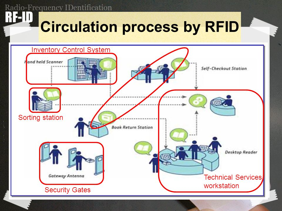 Circulation process by RFID Security Gates Inventory Control System Technical Services workstation Sorting station