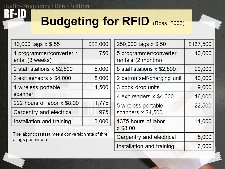 Budgeting for RFID (Boss, 2003) 40,000 tags x $.55$22,000 1 programmer/converter r ental (3 weeks) 750 2 staff stations x $2,5005,000 2 exit sensors x $4,0008,000 1 wireless portable scanner 4,500 222 hours of labor x $8.001,775 Carpentry and electrical975 Installation and training3,000 250,000 tags x $.50$137,500 5 programmer/converter rentals (2 months) 10,000 8 staff stations x $2,50020,000 2 patron self-charging unit40,000 3 book drop units9,000 4 exit readers x $4,00016,000 5 wireless portable scanners x $4,500 22,500 1375 hours of labor x $8.00 11,000 Carpentry and electrical5,000 Installation and training6,000 The labor cost assumes a conversion rate of thre e tags per minute.