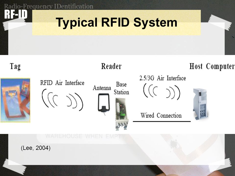 Typical RFID System (Lee, 2004)