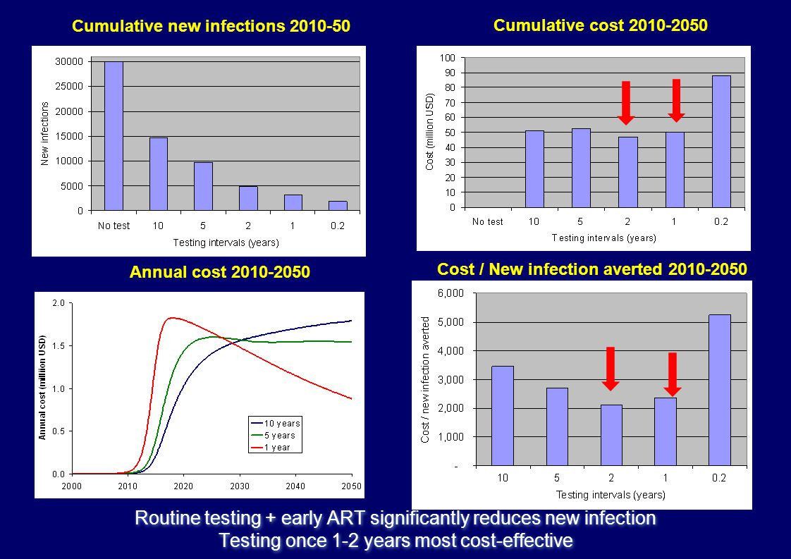 Routine testing + early ART significantly reduces new infection Testing once 1-2 years most cost-effective Cumulative new infections 2010-50 Cumulative cost 2010-2050 Annual cost 2010-2050 Cost / New infection averted 2010-2050