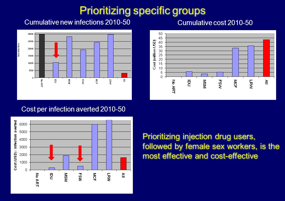 Prioritizing specific groups Cumulative new infections 2010-50 Cumulative cost 2010-50 Cost per infection averted 2010-50 Prioritizing injection drug users, followed by female sex workers, is the most effective and cost-effective Prioritizing injection drug users, followed by female sex workers, is the most effective and cost-effective