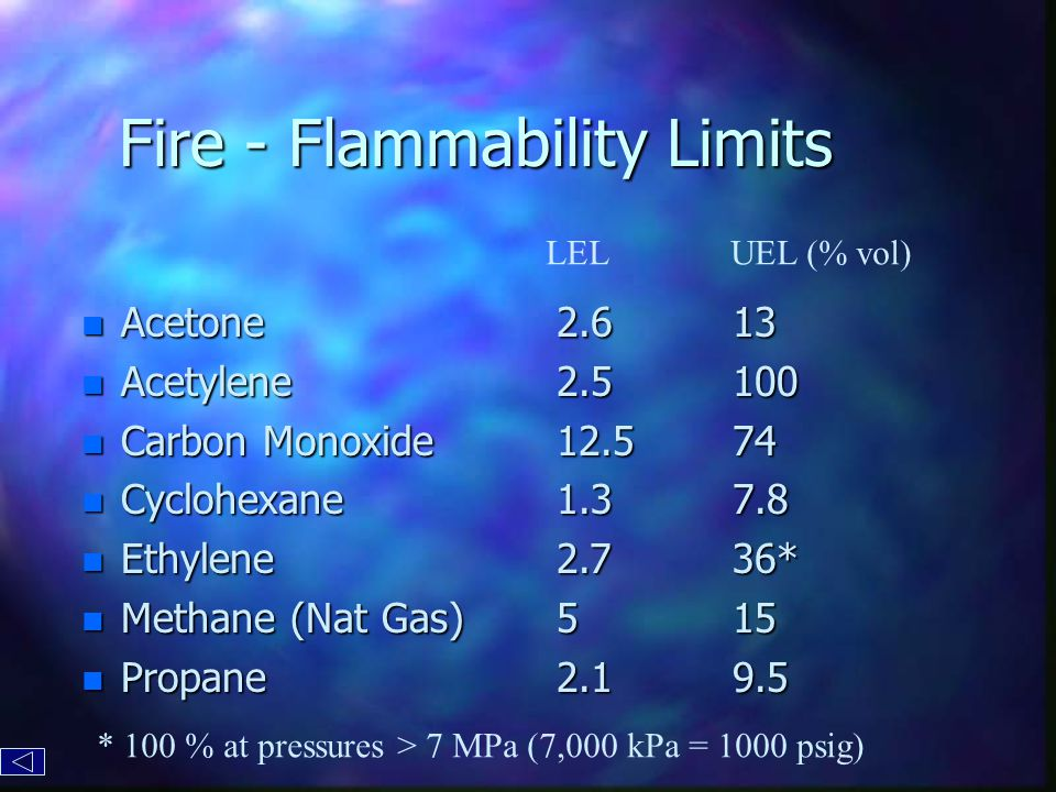 Fire - Flammability Limits n Acetone n Acetylene n Carbon Monoxide n Cyclohexane n Ethylene n Methane (Nat Gas) n Propane 13 100 74 7.8 36* 15 9.52.62.512.51.32.752.1 LELUEL (% vol) * 100 % at pressures > 7 MPa (7,000 kPa = 1000 psig)