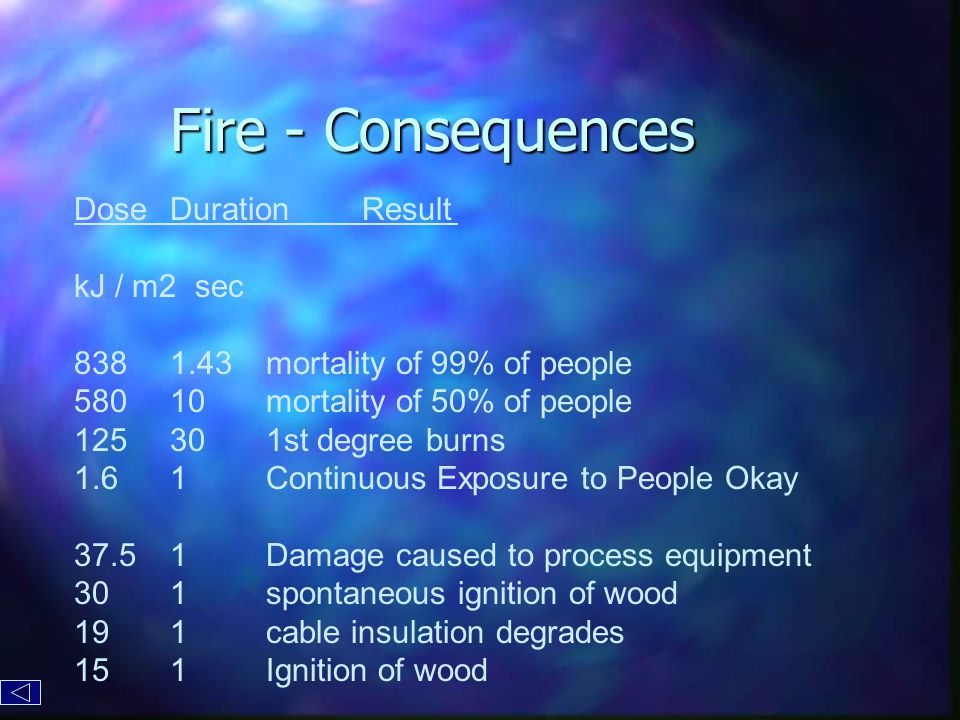 Fire - Consequences DoseDurationResult kJ / m2 sec 8381.43mortality of 99% of people 58010mortality of 50% of people 125301st degree burns 1.61Continuous Exposure to People Okay 37.51Damage caused to process equipment 301spontaneous ignition of wood 191cable insulation degrades 151Ignition of wood