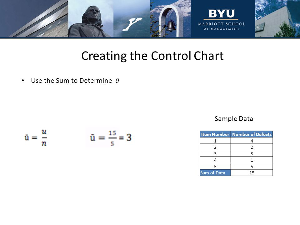 Creating the Control Chart Use the Sum to Determine ū Sample Data Item NumberNumber of Defects 14 22 33 41 55 Sum of Data15
