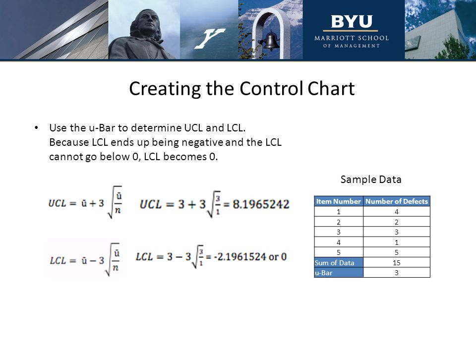 Creating the Control Chart Use the u-Bar to determine UCL and LCL.