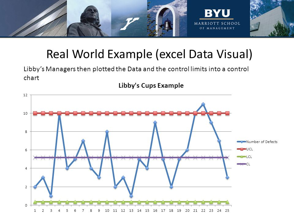 Real World Example (excel Data Visual) Libby's Managers then plotted the Data and the control limits into a control chart
