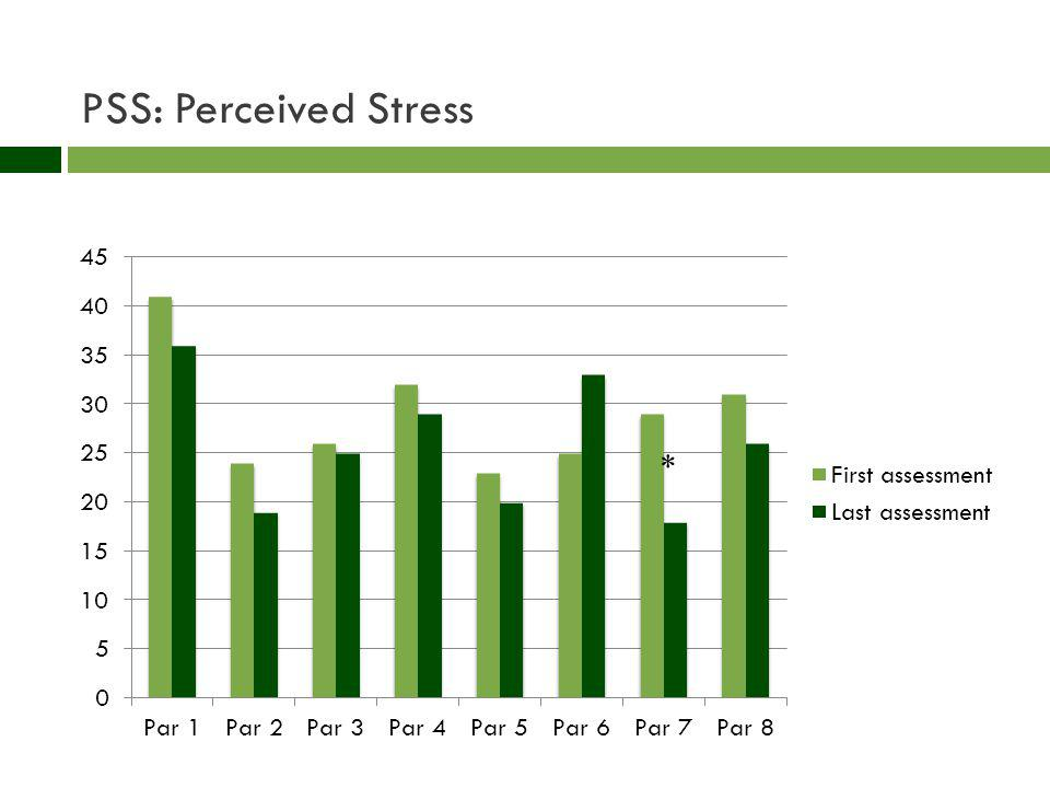PSS: Perceived Stress *