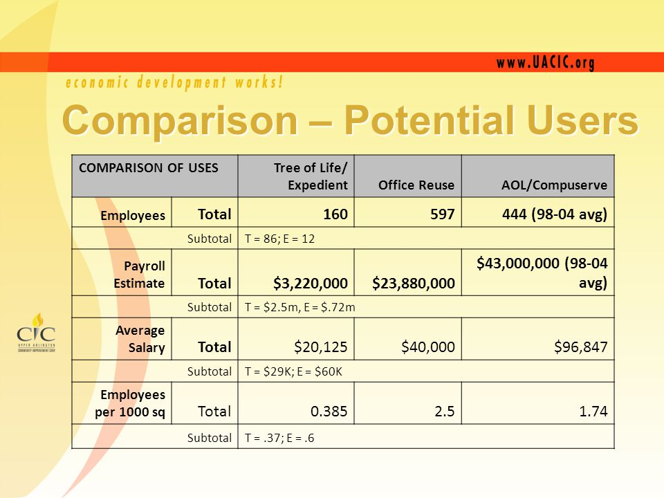 COMPARISON OF USES Tree of Life/ Expedient Office ReuseAOL/Compuserve Employees Total160597444 (98-04 avg) SubtotalT = 86; E = 12 Payroll Estimate Total$3,220,000$23,880,000 $43,000,000 (98-04 avg) SubtotalT = $2.5m, E = $.72m Average Salary Total$20,125$40,000$96,847 SubtotalT = $29K; E = $60K Employees per 1000 sq Total0.3852.51.74 SubtotalT =.37; E =.6 Comparison – Potential Users