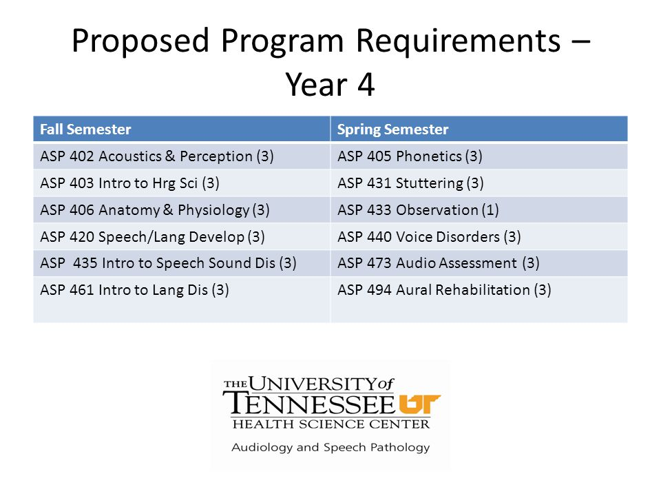 Proposed Program Requirements – Year 4 Fall SemesterSpring Semester ASP 402 Acoustics & Perception (3)ASP 405 Phonetics (3) ASP 403 Intro to Hrg Sci (3)ASP 431 Stuttering (3) ASP 406 Anatomy & Physiology (3)ASP 433 Observation (1) ASP 420 Speech/Lang Develop (3)ASP 440 Voice Disorders (3) ASP 435 Intro to Speech Sound Dis (3)ASP 473 Audio Assessment (3) ASP 461 Intro to Lang Dis (3)ASP 494 Aural Rehabilitation (3)