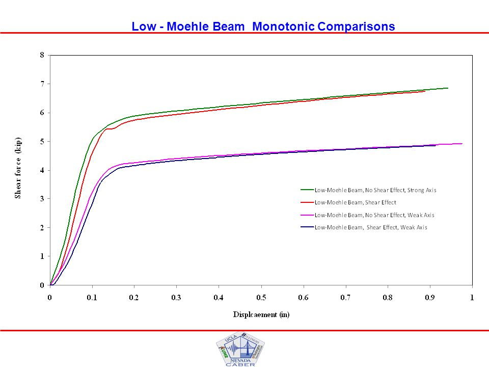 Low - Moehle Beam Monotonic Comparisons