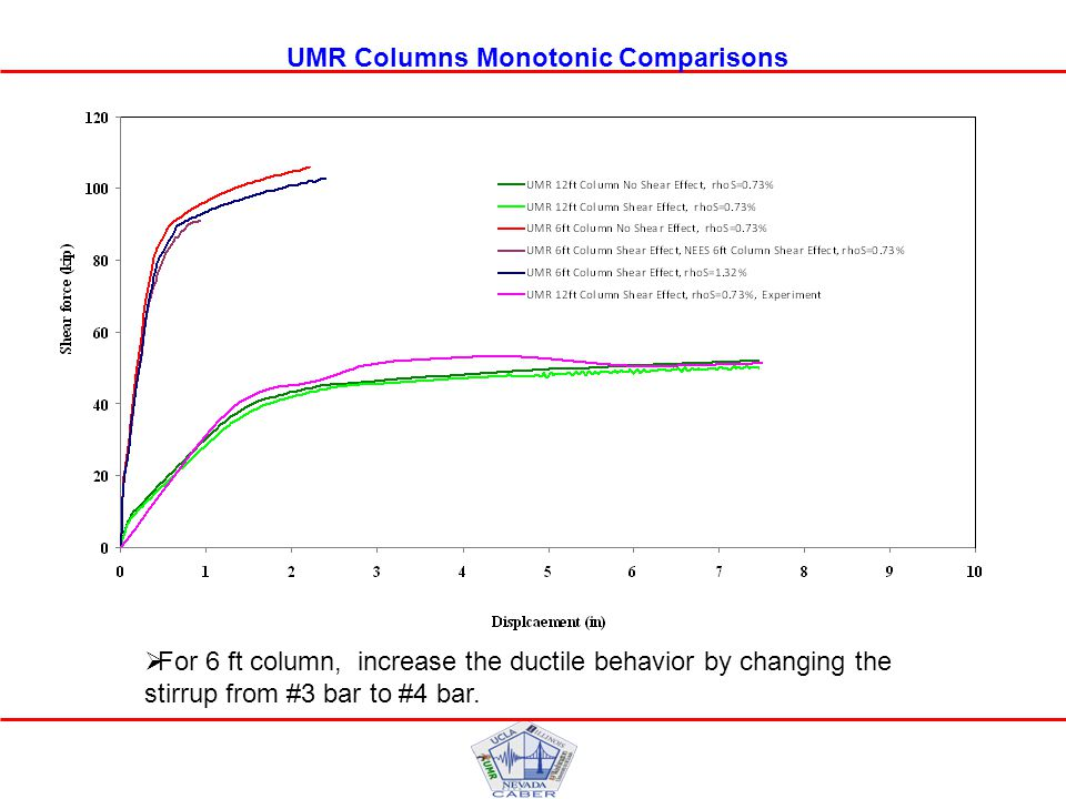 UMR Columns Monotonic Comparisons  For 6 ft column, increase the ductile behavior by changing the stirrup from #3 bar to #4 bar.