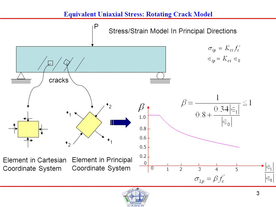 3 Equivalent Uniaxial Stress: Rotating Crack Model Element in Cartesian Coordinate System Element in Principal Coordinate System cracks s1s1 s1s1 s2s2 s2s2 P Stress/Strain Model In Principal Directions 1.0 0.6 0 0 0.8 0.5 0.2 123 45