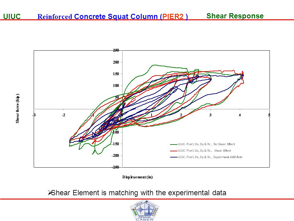 Shear Response UIUC Reinforced Concrete Squat Column (PIER2 )  Shear Element is matching with the experimental data