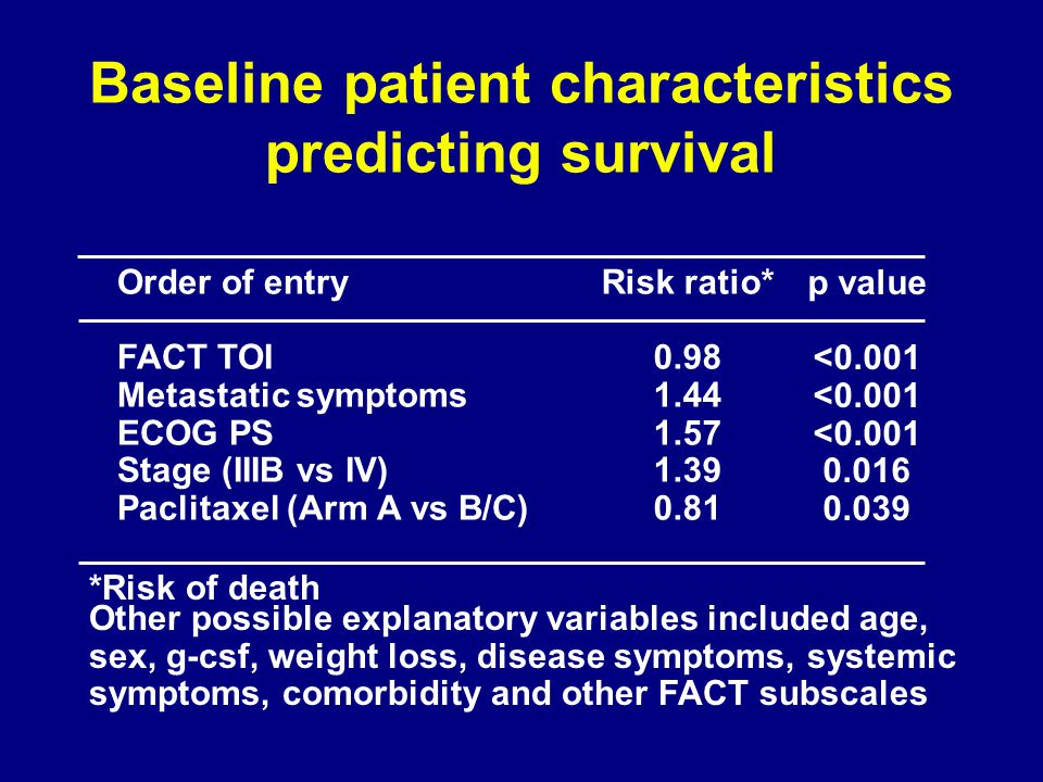 Baseline patient characteristics predicting survival Order of entry FACT TOI Metastatic symptoms ECOG PS Stage (IIIB vs IV) Paclitaxel (Arm A vs B/C) Risk ratio* 0.98 1.44 1.57 1.39 0.81 p value <0.001 0.016 0.039 *Risk of death Other possible explanatory variables included age, sex, g-csf, weight loss, disease symptoms, systemic symptoms, comorbidity and other FACT subscales