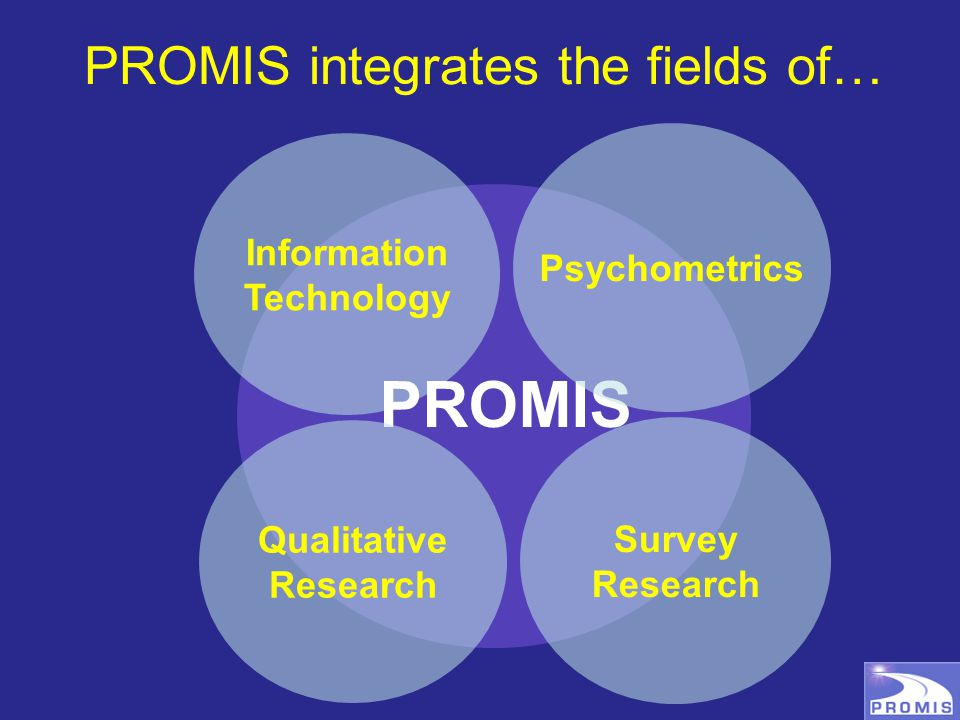 PROMIS integrates the fields of… Information Technology PROMIS Qualitative Research Survey Research Psychometrics