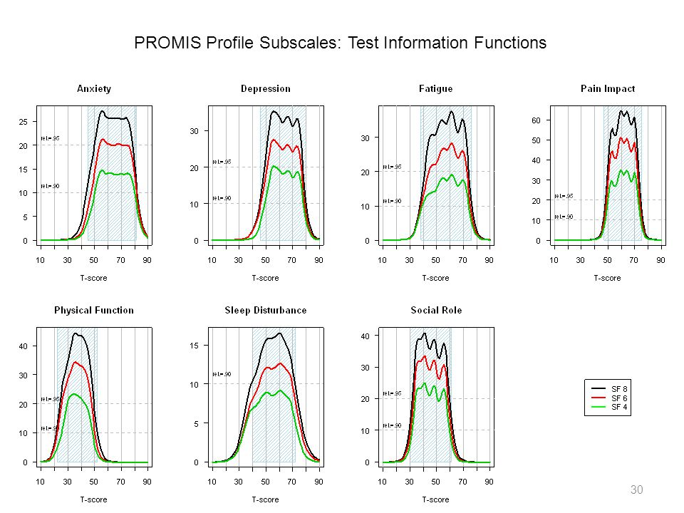 PROMIS Profile Subscales: Test Information Functions 30