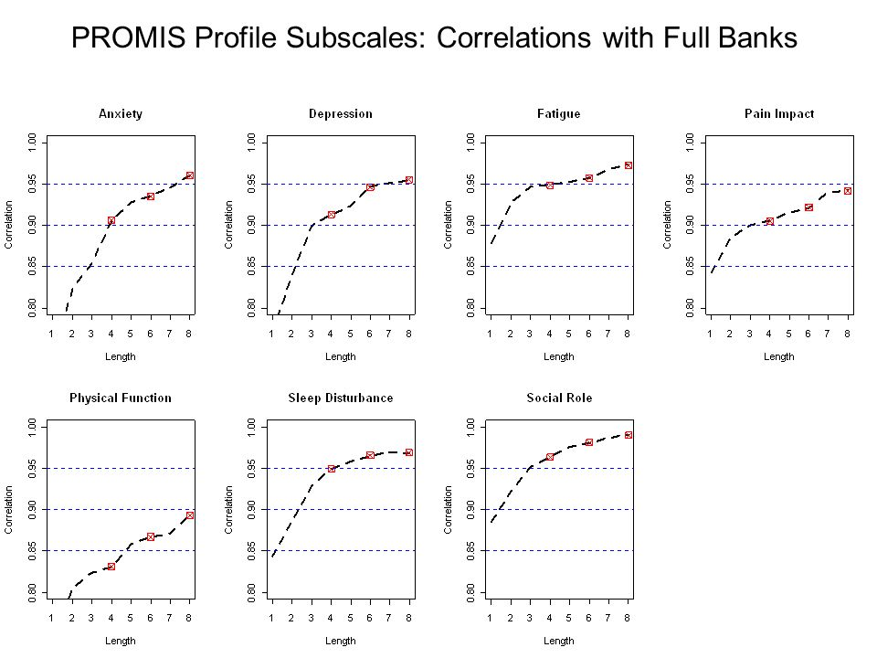 PROMIS Profile Subscales: Correlations with Full Banks