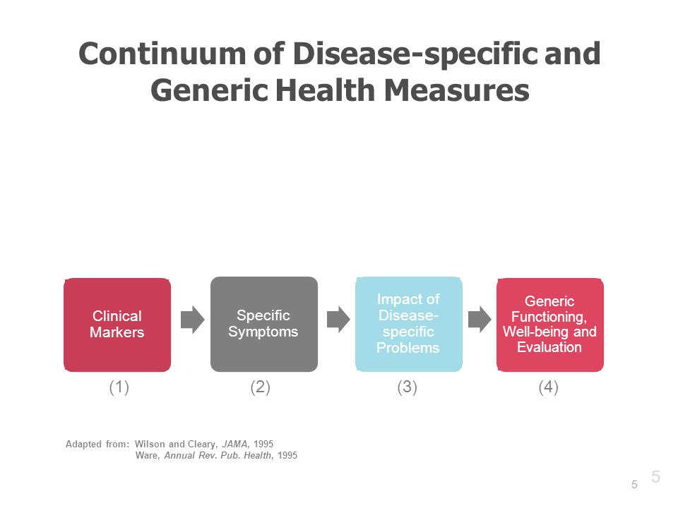 5 Continuum of Disease-specific and Generic Health Measures 5 Clinical Markers Specific Symptoms Impact of Disease- specific Problems Generic Functioning, Well-being and Evaluation Adapted from: Wilson and Cleary, JAMA, 1995 Ware, Annual Rev.
