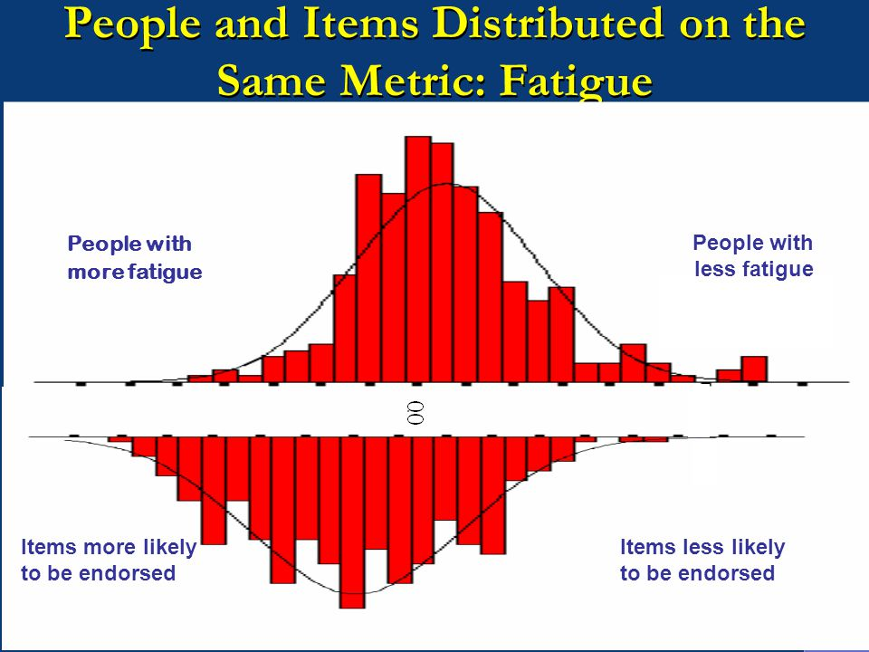 People and Items Distributed on the Same Metric: Fatigue People with more fatigue Items less likely to be endorsed Items more likely to be endorsed People with less fatigue