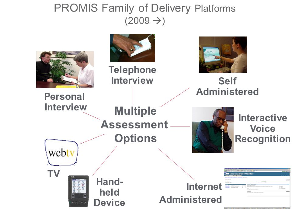 PROMIS Family of Delivery Platforms (2009  ) Interactive Voice Recognition Internet Administered Personal Interview Self Administered Telephone Interview Hand- held Device Multiple Assessment Options TV
