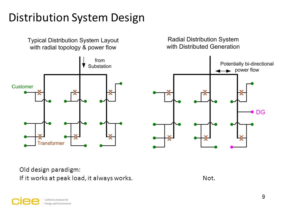 1 EXCERPT  2 3 US Electric Distribution system has about 60,000