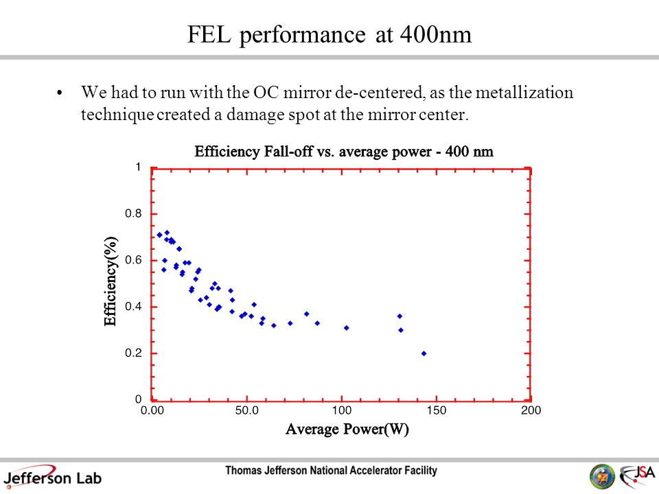 FEL performance at 400nm We had to run with the OC mirror de-centered, as the metallization technique created a damage spot at the mirror center.