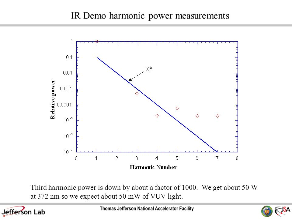 IR Demo harmonic power measurements Third harmonic power is down by about a factor of 1000.