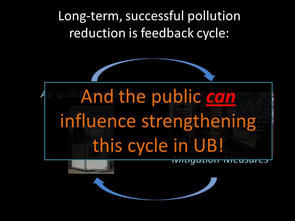 Long-term, successful pollution reduction is feedback cycle: Mitigation Measures Air quality monitoring And the public can influence strengthening this cycle in UB!