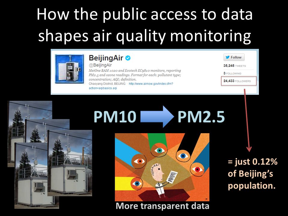 How the public access to data shapes air quality monitoring PM10 PM2.5 = just 0.12% of Beijing's population.