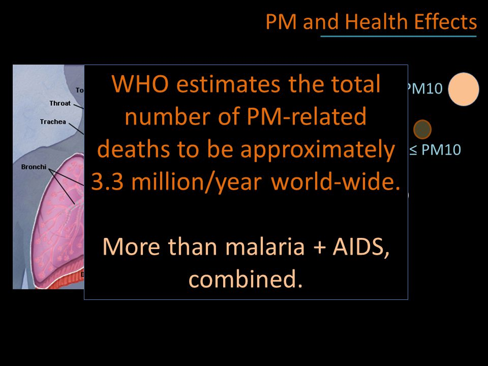 PM and Health Effects Very large > PM10 Coarse PM: PM2.5 < PM ≤ PM10 Fine PM: ≤ PM2.5 WHO estimates the total number of PM-related deaths to be approximately 3.3 million/year world-wide.