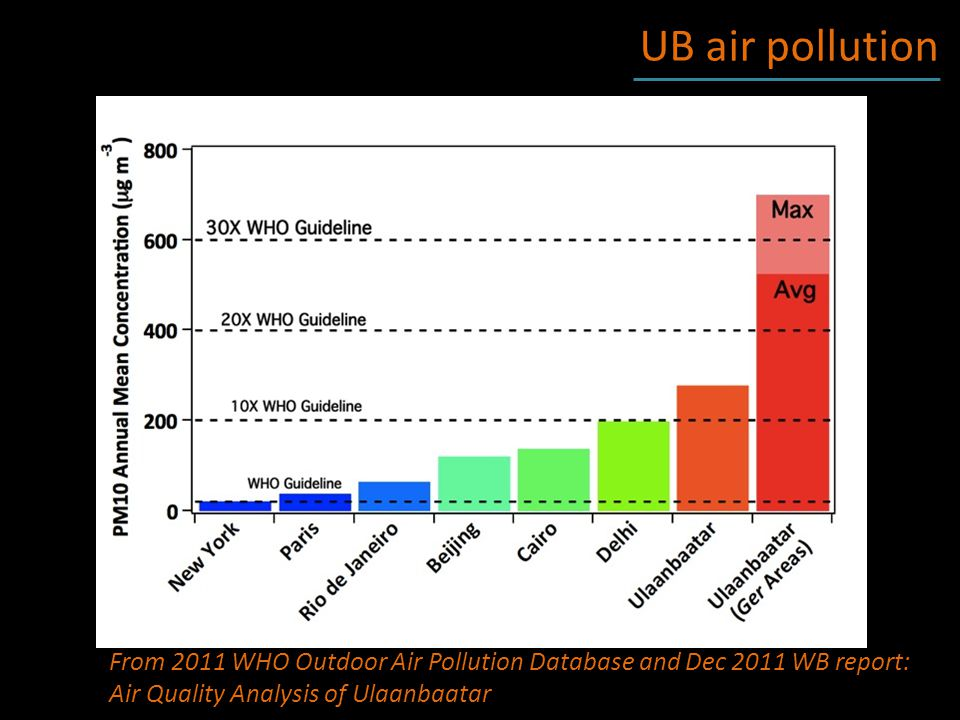 UB air pollution From 2011 WHO Outdoor Air Pollution Database and Dec 2011 WB report: Air Quality Analysis of Ulaanbaatar
