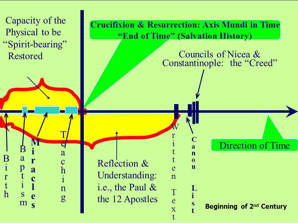 Crucifixion & Resurrection: Axis Mundi in Time End of Time (Salvation History) Direction of Time Capacity of the Physical to be Spirit-bearing Restored Reflection & Understanding: i.e., the Paul & the 12 Apostles Councils of Nicea & Constantinople: the Creed TeachingTeaching MiraclesMiracles BaptismBaptism BirthBirth Written TextWritten Text Canon ListCanon List Beginning of 2 nd Century