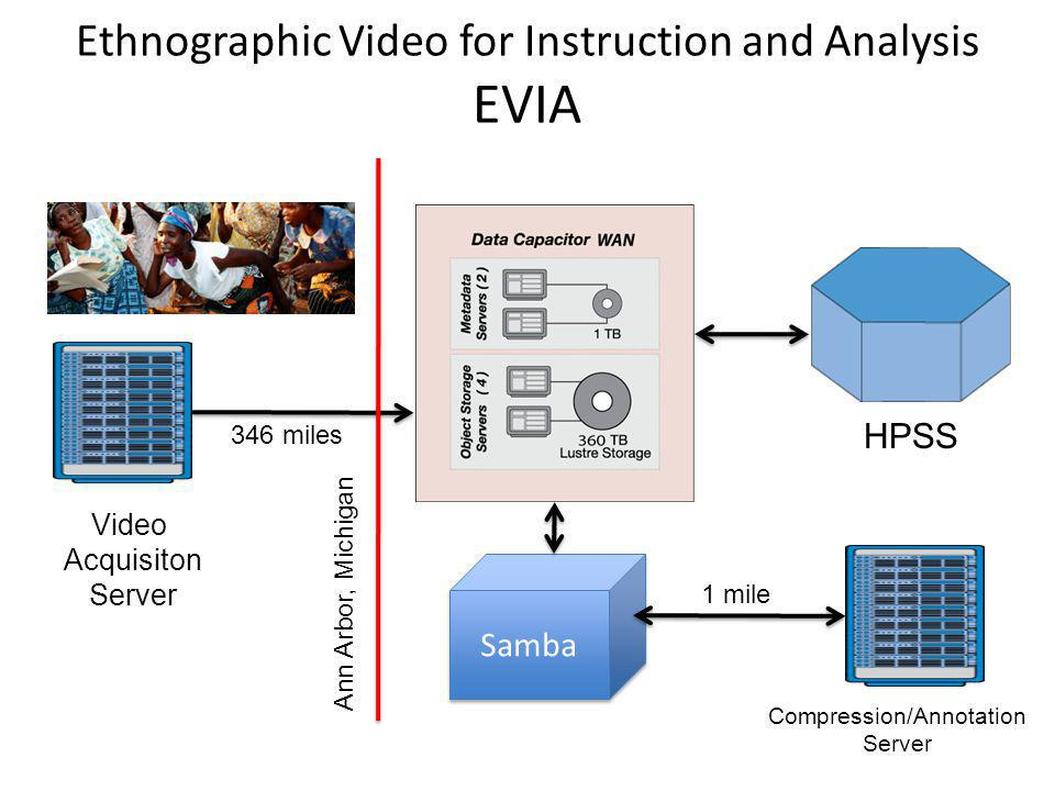 Ethnographic Video for Instruction and Analysis EVIA Samba Video Acquisiton Server HPSS Compression/Annotation Server 1 mile 346 miles Ann Arbor, Michigan