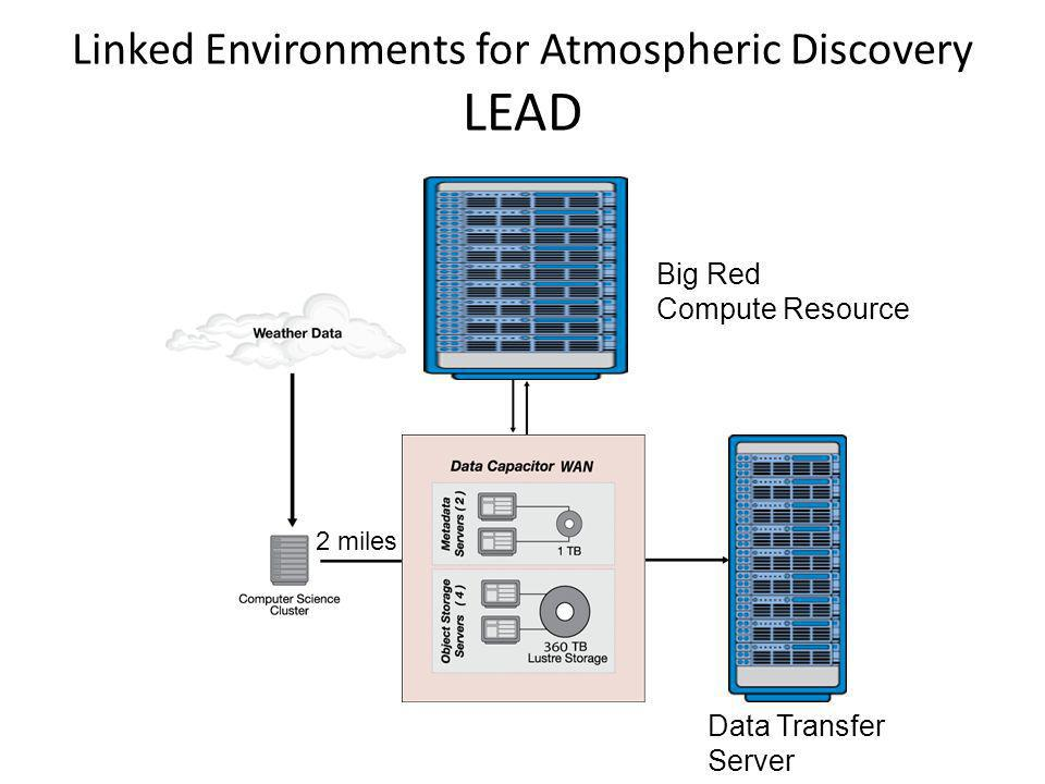 Linked Environments for Atmospheric Discovery LEAD Big Red Compute Resource Data Transfer Server 2 miles