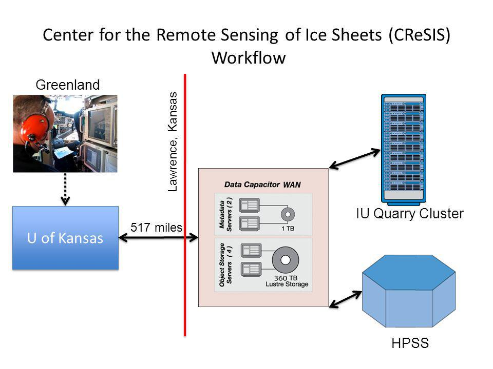 Center for the Remote Sensing of Ice Sheets (CReSIS) Workflow gg U of Kansas Greenland IU Quarry Cluster HPSS 517 miles Lawrence, Kansas