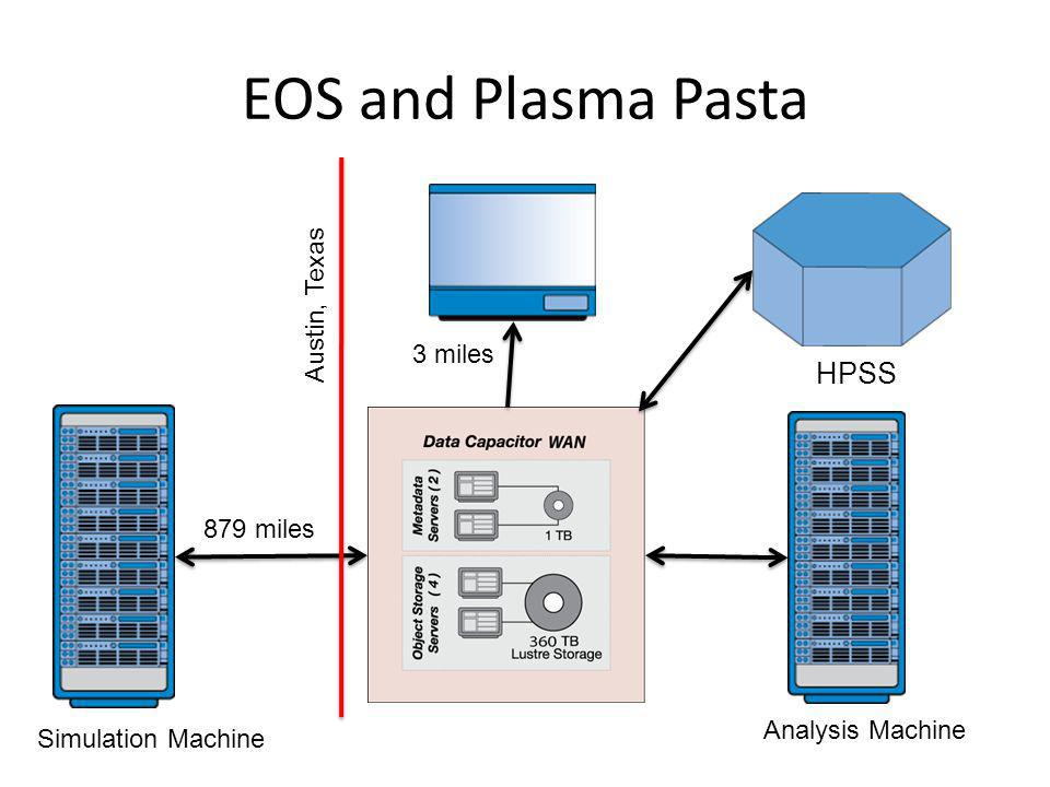 EOS and Plasma Pasta 879 miles 3 miles Simulation Machine Analysis Machine Austin, Texas HPSS