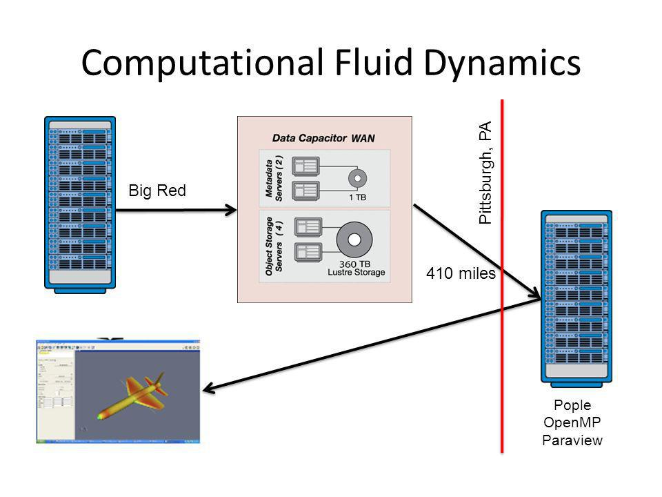 Computational Fluid Dynamics Pittsburgh, PA 410 miles Big Red Pople OpenMP Paraview