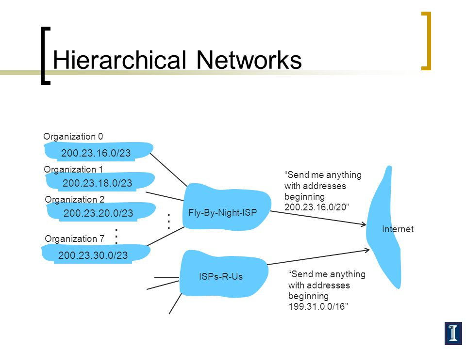 Hierarchical Networks Send me anything with addresses beginning 200.23.16.0/20 200.23.16.0/23200.23.18.0/23200.23.30.0/23 Fly-By-Night-ISP Organization 0 Organization 7 Internet Organization 1 ISPs-R-Us Send me anything with addresses beginning 199.31.0.0/16 200.23.20.0/23 Organization 2......