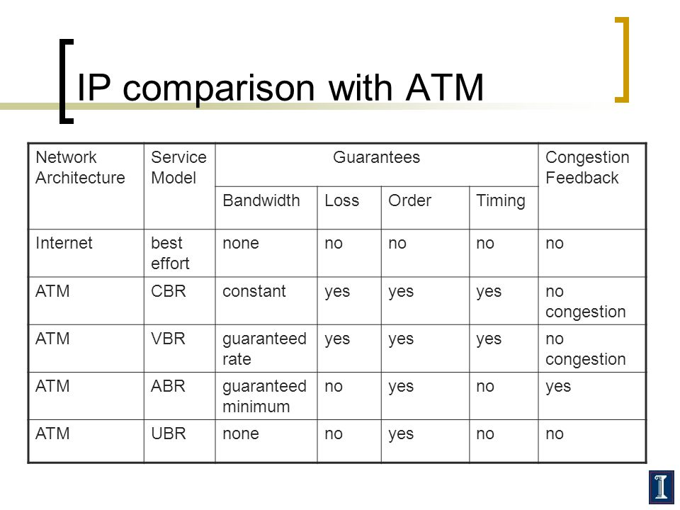 IP comparison with ATM Network Architecture Service Model GuaranteesCongestion Feedback BandwidthLossOrderTiming Internetbest effort noneno ATMCBRconstantyes no congestion ATMVBRguaranteed rate yes no congestion ATMABRguaranteed minimum noyesnoyes ATMUBRnonenoyesno