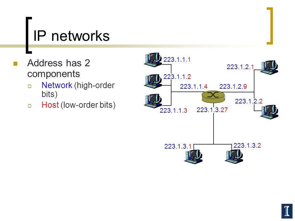 IP networks Address has 2 components  Network (high-order bits)  Host (low-order bits) 223.1.1.1 223.1.1.2 223.1.1.3 223.1.1.4223.1.2.9 223.1.2.2 223.1.2.1 223.1.3.2 223.1.3.1 223.1.3.27