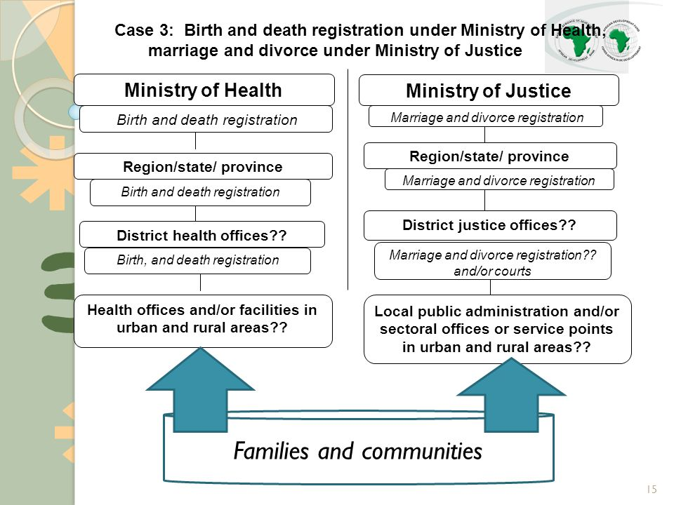 15 Birth and death registration Ministry of Health Region/state/ province Health offices and/or facilities in urban and rural areas .