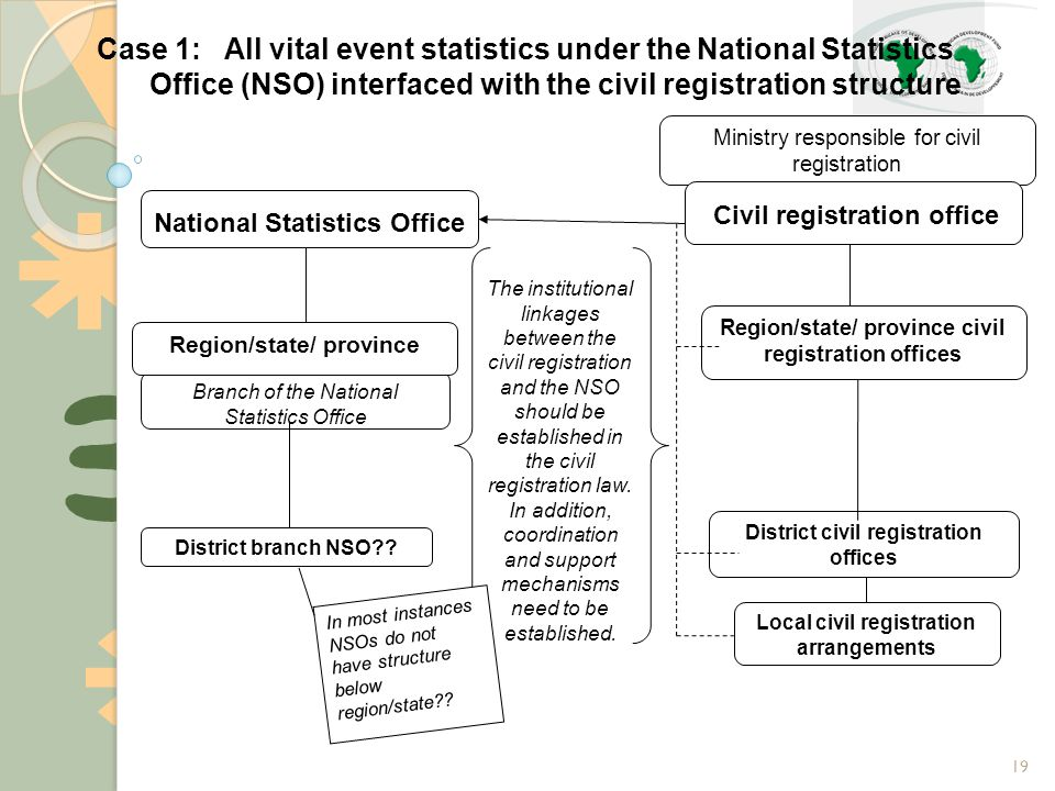 19 Branch of the National Statistics Office District branch NSO .