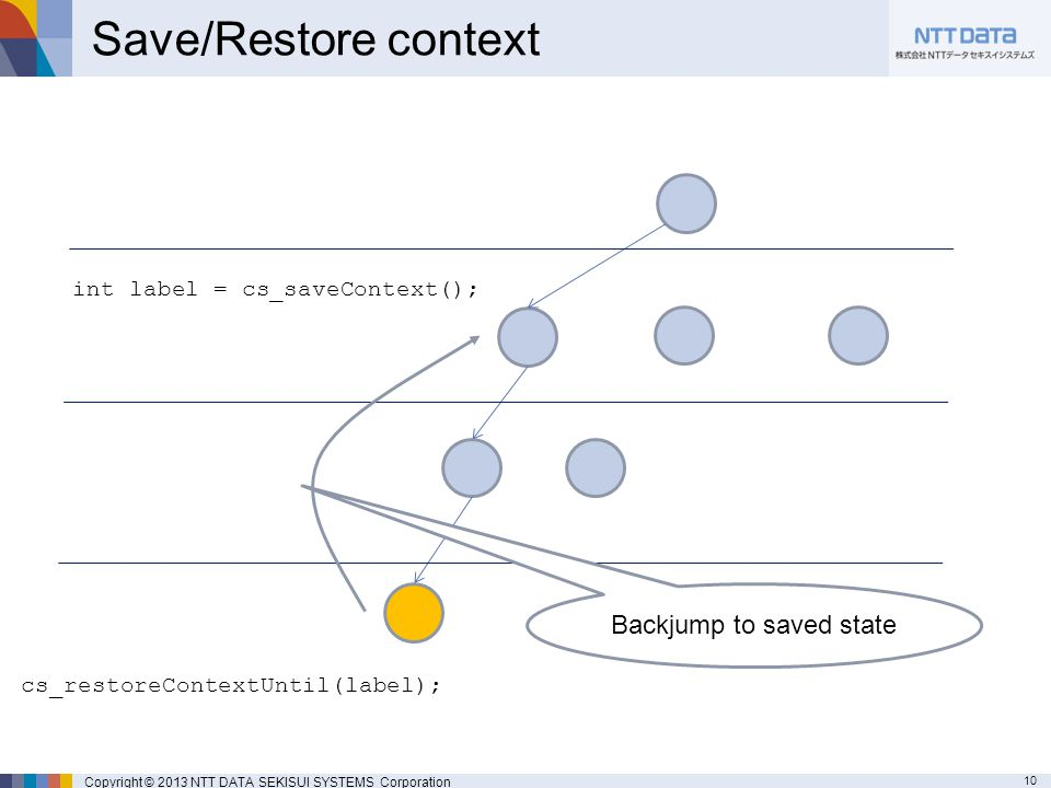 10 Copyright © 2013 NTT DATA SEKISUI SYSTEMS Corporation Save/Restore context int label = cs_saveContext(); cs_restoreContextUntil(label); Backjump to saved state