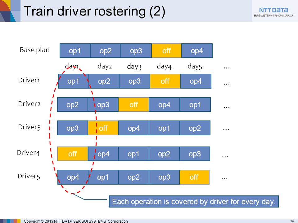 16 Copyright © 2013 NTT DATA SEKISUI SYSTEMS Corporation Train driver rostering (2) op1op2offop3op4 Base plan op1 op2offop3op4 Driver2 op1op2 off op3op4 Driver3 op1op2offop3op4 Driver4 op1op2offop3op4 Driver1 day1 day3 day2day5day4… op1op2offop3op4 Driver5 … … … … … Each operation is covered by driver for every day.