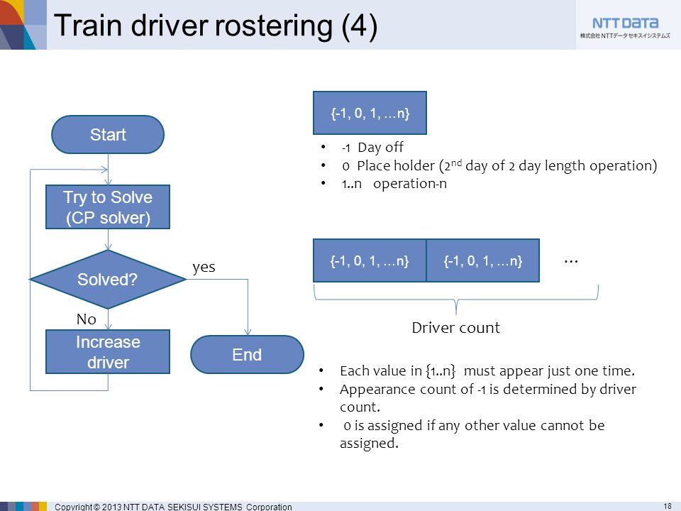 18 Copyright © 2013 NTT DATA SEKISUI SYSTEMS Corporation Train driver rostering (4) Solved.